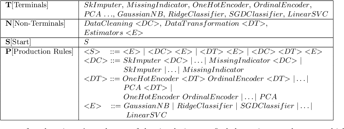 Figure 2 for Automatic Machine Learning by Pipeline Synthesis using Model-Based Reinforcement Learning and a Grammar