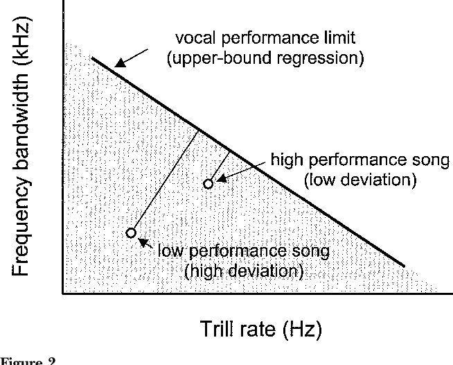 PDF] Vocal performance influences female response to male