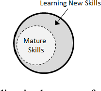 Figure 1 for LISPR: An Options Framework for Policy Reuse with Reinforcement Learning