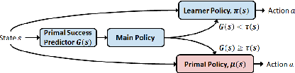 Figure 3 for LISPR: An Options Framework for Policy Reuse with Reinforcement Learning