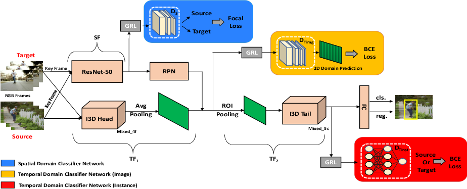 Figure 1 for Unsupervised Domain Adaptation for Spatio-Temporal Action Localization
