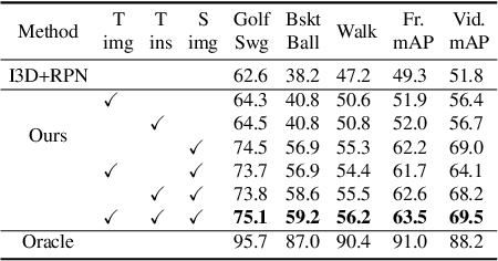 Figure 4 for Unsupervised Domain Adaptation for Spatio-Temporal Action Localization