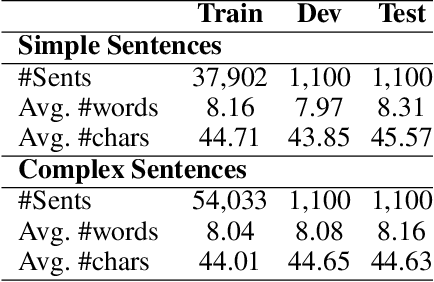Figure 3 for Simple or Complex? Learning to Predict Readability of Bengali Texts
