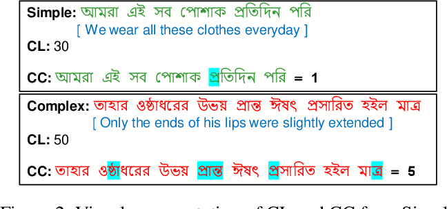 Figure 4 for Simple or Complex? Learning to Predict Readability of Bengali Texts
