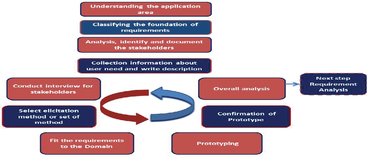 Fig. 2.1: Requirements Elicitation Process