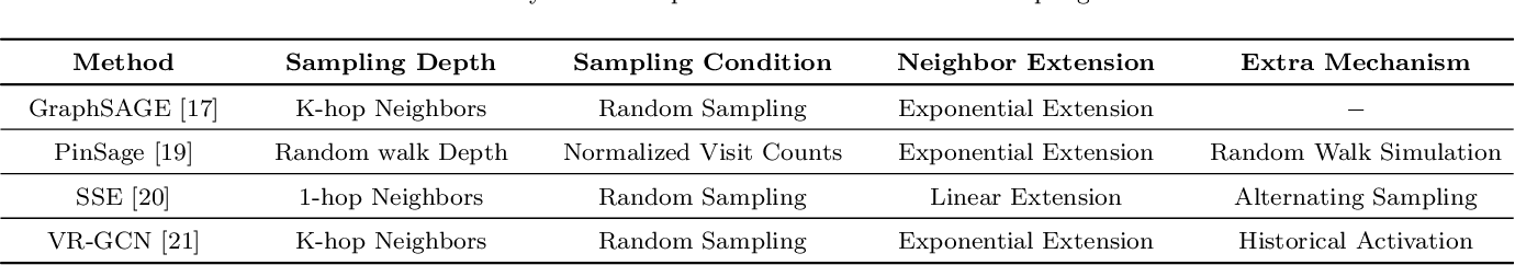 Figure 3 for Sampling methods for efficient training of graph convolutional networks: A survey