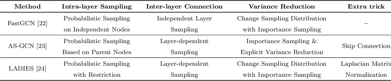 Figure 4 for Sampling methods for efficient training of graph convolutional networks: A survey