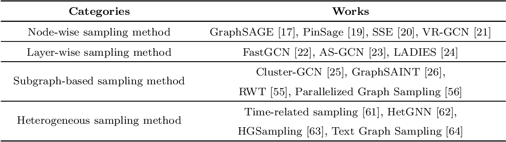 Figure 1 for Sampling methods for efficient training of graph convolutional networks: A survey