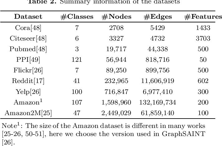 Figure 2 for Sampling methods for efficient training of graph convolutional networks: A survey