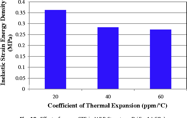 Figure 15 from Design and optimization of thermo-mechanical