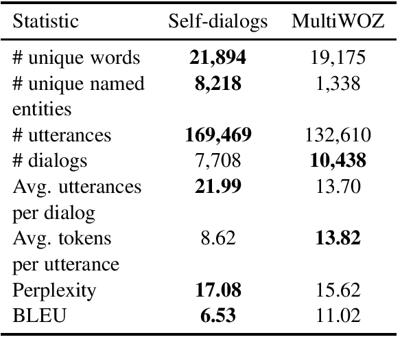 Figure 1 for Taskmaster-1: Toward a Realistic and Diverse Dialog Dataset