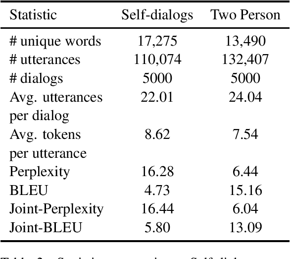 Figure 3 for Taskmaster-1: Toward a Realistic and Diverse Dialog Dataset