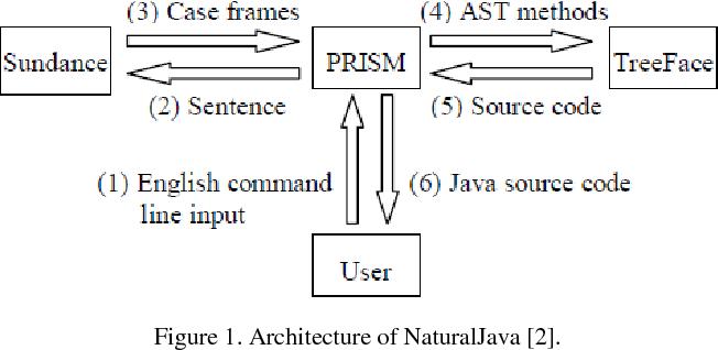 Figure 1. Architecture of NaturalJava [2].