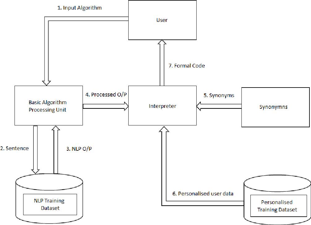 Figure 2. Conceptual model of the Semi Natural Algorithm to Programming Language Interpreter