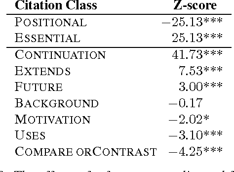 Table 8: The effects of reference centrality and function on whether a reader later accesses the paper. Effects are measured using the Z-score between observed and expected access frequencies; * indicates significance at p ≤ 0.05, *** at p ≤ 0.01.