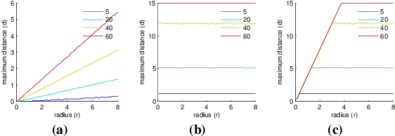 Figure 2 for Comparing Feature Detectors: A bias in the repeatability criteria, and how to correct it