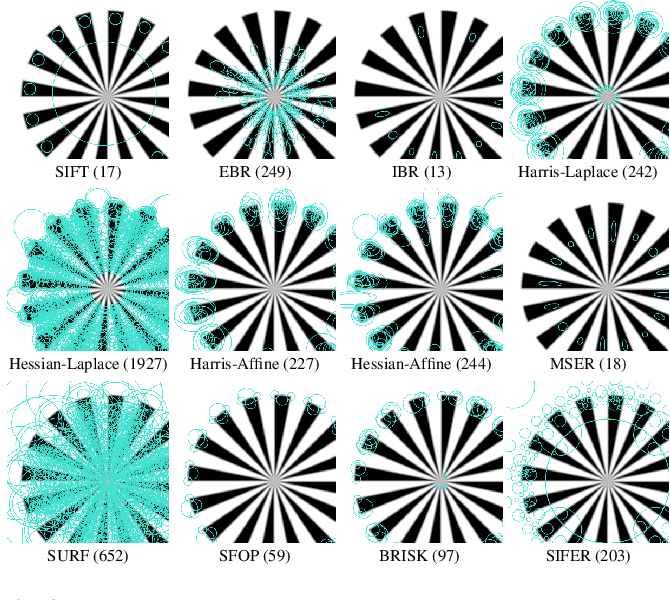 Figure 3 for Comparing Feature Detectors: A bias in the repeatability criteria, and how to correct it