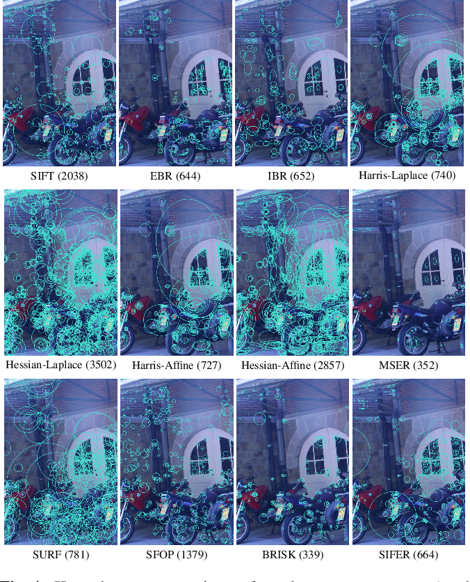 Figure 4 for Comparing Feature Detectors: A bias in the repeatability criteria, and how to correct it