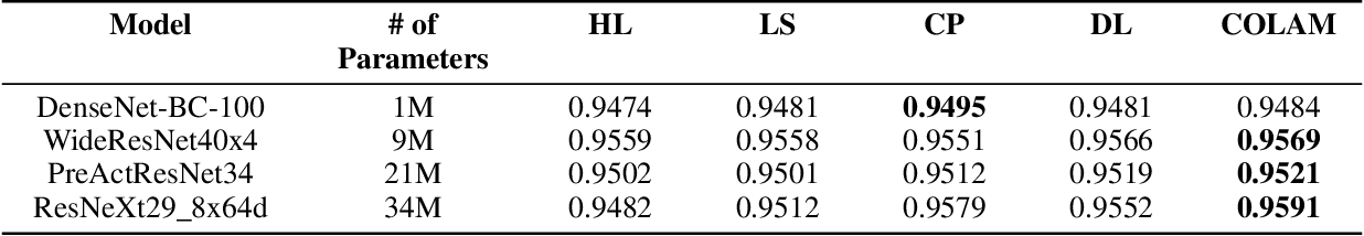 Figure 1 for COLAM: Co-Learning of Deep Neural Networks and Soft Labels via Alternating Minimization