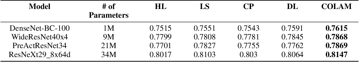 Figure 3 for COLAM: Co-Learning of Deep Neural Networks and Soft Labels via Alternating Minimization