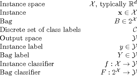Figure 3 for On Classification with Bags, Groups and Sets