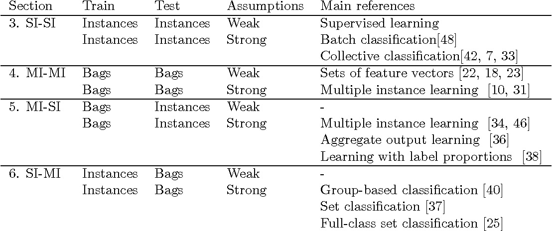 Figure 2 for On Classification with Bags, Groups and Sets