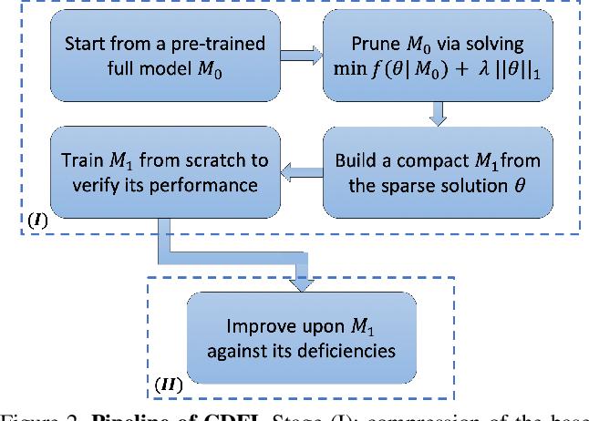 Figure 3 for CDFI: Compression-Driven Network Design for Frame Interpolation