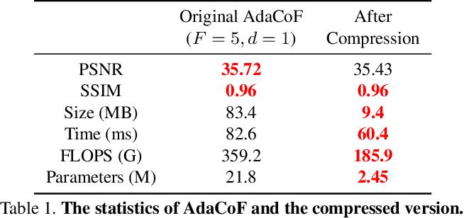 Figure 2 for CDFI: Compression-Driven Network Design for Frame Interpolation