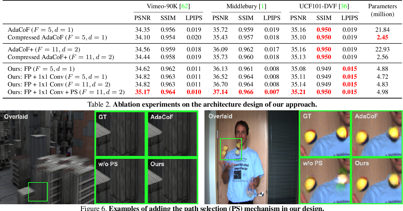Figure 4 for CDFI: Compression-Driven Network Design for Frame Interpolation