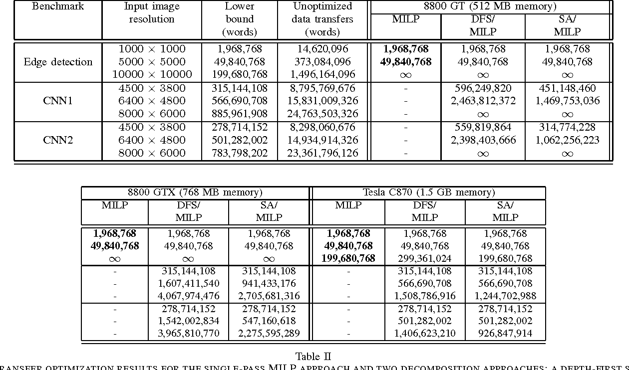Table II from Optimizing the use of GPU memory in