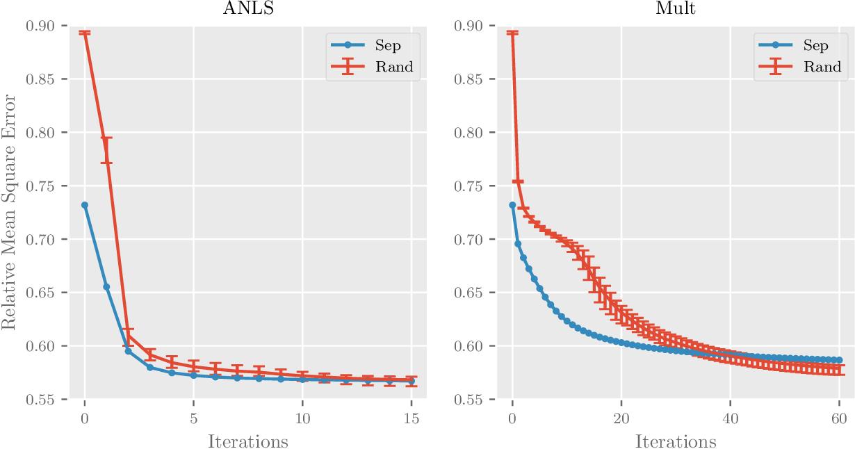 Figure 3 for A Provably Correct and Robust Algorithm for Convolutive Nonnegative Matrix Factorization