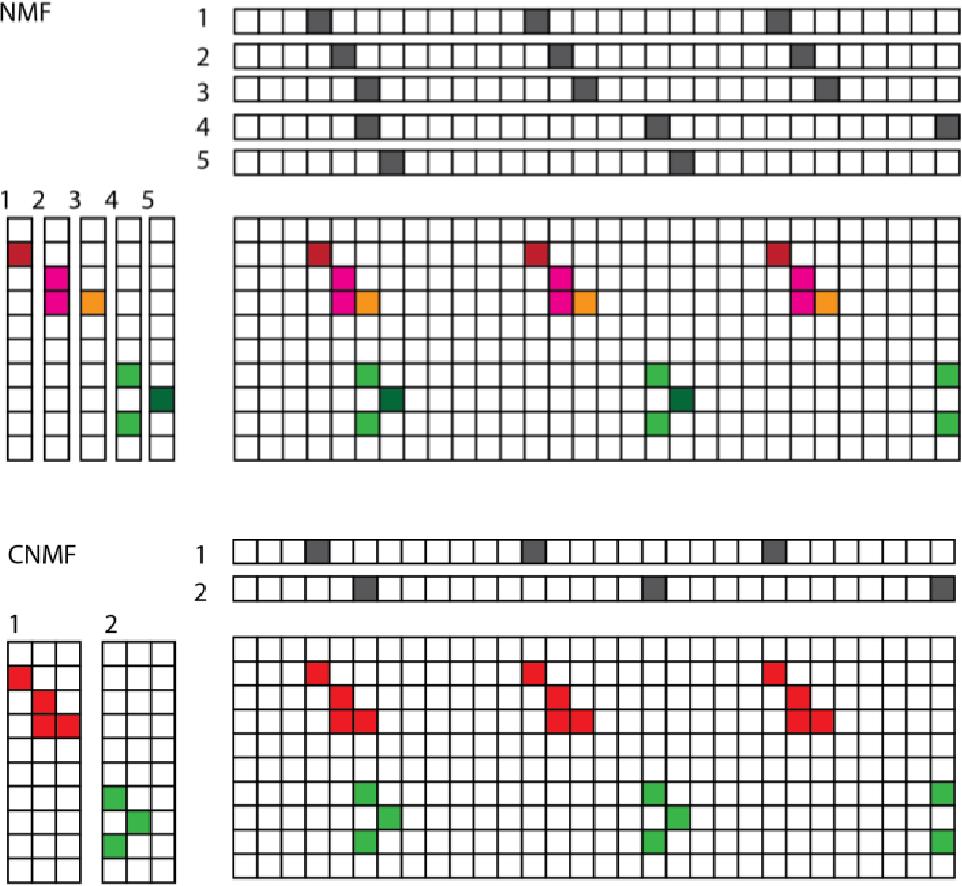 Figure 1 for A Provably Correct and Robust Algorithm for Convolutive Nonnegative Matrix Factorization