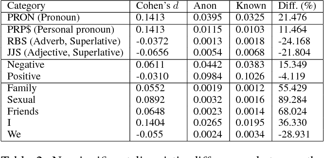 PDF] Deep Dive into Anonymity: A Large Scale Analysis of Quora