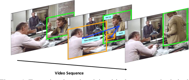 Figure 1 for A Structured Model For Action Detection