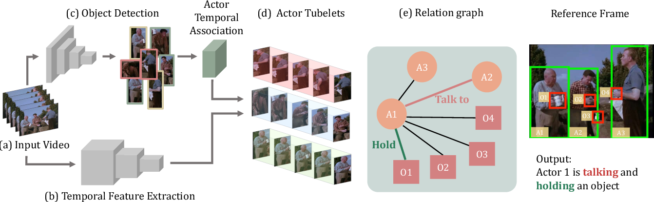Figure 3 for A Structured Model For Action Detection
