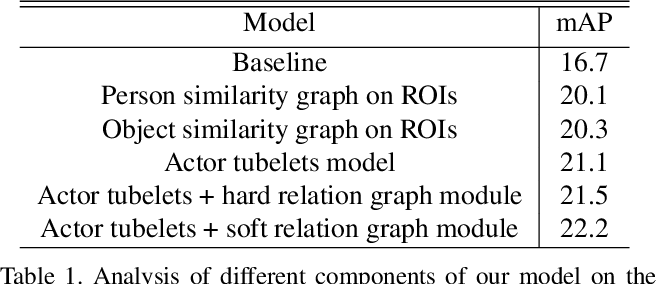 Figure 2 for A Structured Model For Action Detection