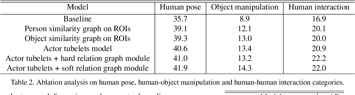 Figure 4 for A Structured Model For Action Detection