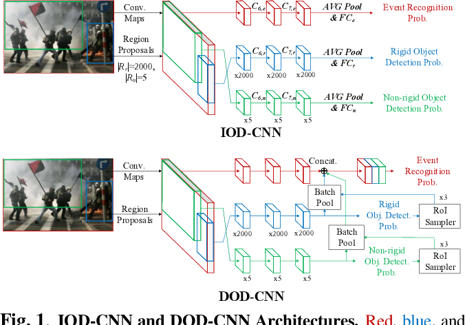 Figure 1 for DOD-CNN: Doubly-injecting Object Information for Event Recognition