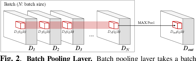 Figure 3 for DOD-CNN: Doubly-injecting Object Information for Event Recognition