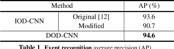 Figure 2 for DOD-CNN: Doubly-injecting Object Information for Event Recognition