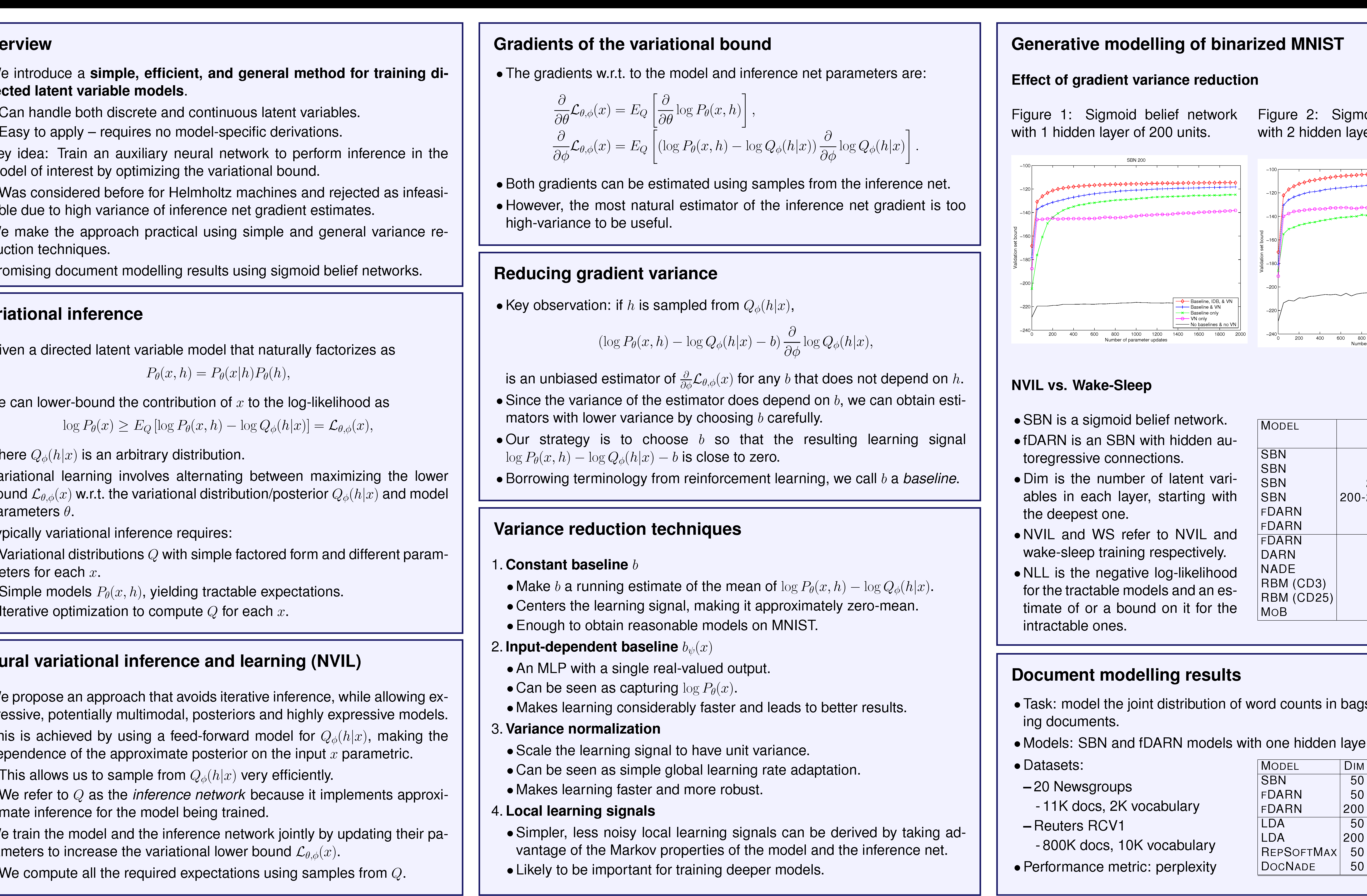 Figure 1 for Neural Variational Inference and Learning in Belief Networks