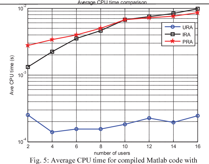 Figure 5 from C32  Greedy power allocation algorithm for