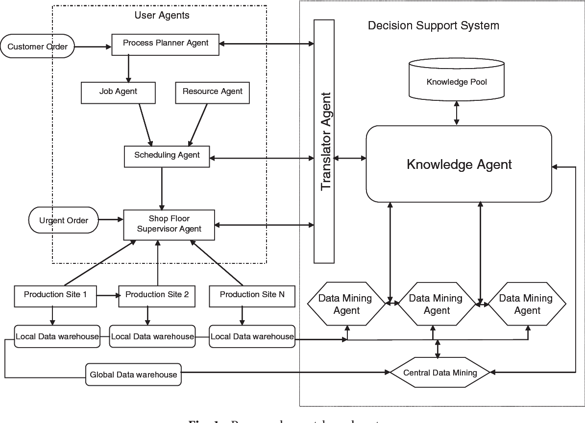 A data mining integrated architecture for shop floor control figure 1 ccuart Choice Image