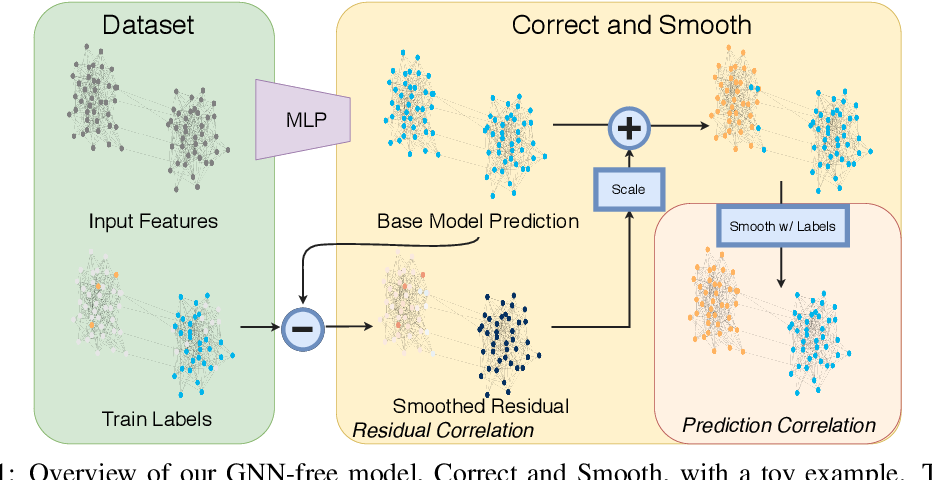 Figure 1 for Combining Label Propagation and Simple Models Out-performs Graph Neural Networks