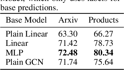 Figure 4 for Combining Label Propagation and Simple Models Out-performs Graph Neural Networks
