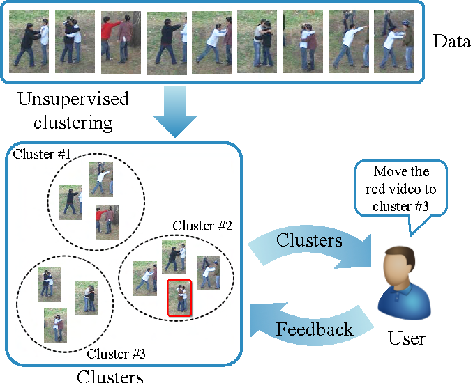 Figure 1 for Discovering Human Interactions in Videos with Limited Data Labeling