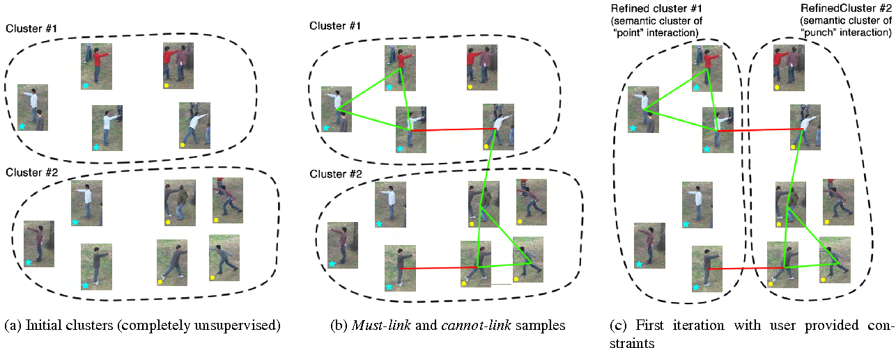 Figure 2 for Discovering Human Interactions in Videos with Limited Data Labeling