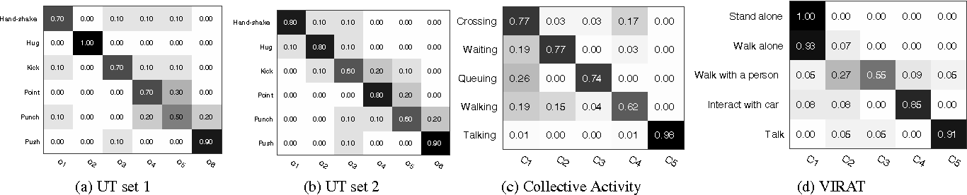 Figure 3 for Discovering Human Interactions in Videos with Limited Data Labeling