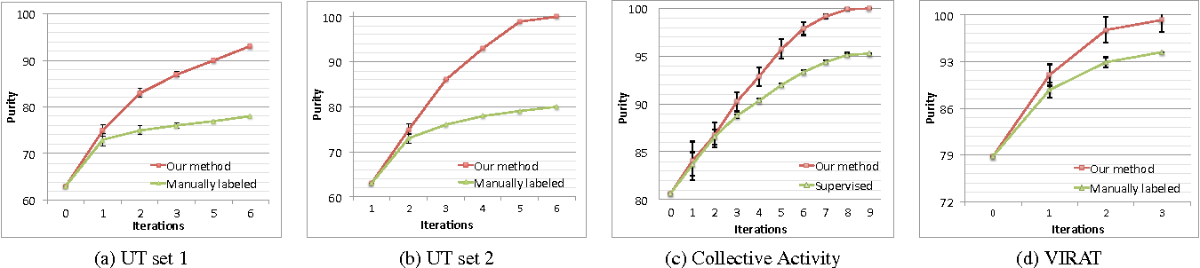 Figure 4 for Discovering Human Interactions in Videos with Limited Data Labeling