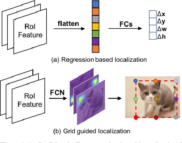 Figure 1 for Grid R-CNN
